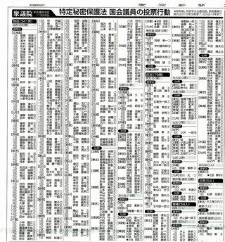 東京新聞20131214秘密衆議院